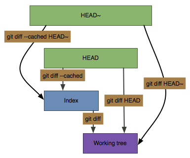 Git diff commands summary
