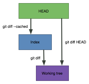 Simple Git diffs